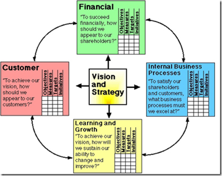 The Balanced Scorecard & Project Management (1/6)