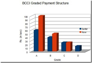 BCCI Match Fee Structure_html_m5d0972ab