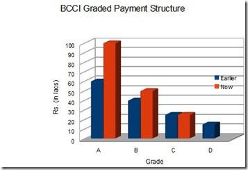 BCCI Match Fee Structure_html_m5d0972ab