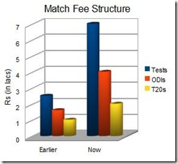 BCCI Match Fee Structure_html_m60c3c7d5