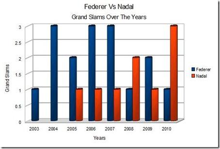 FedererNadalComparison_html_6b0dde5d